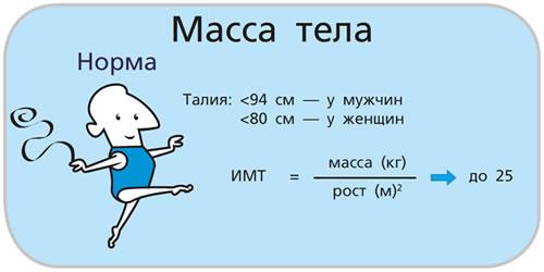 Нормальная масса тела (расчет ИМТ)