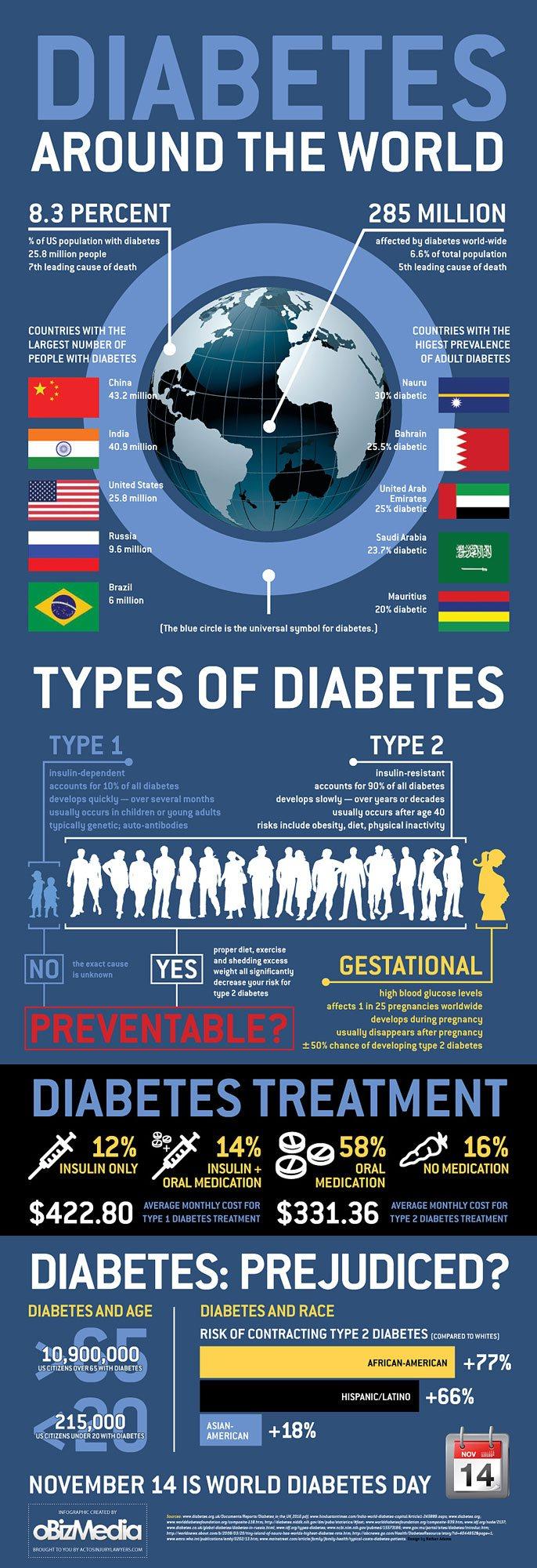 Сахарный диабет процент